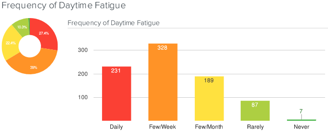 frequency of day time fatigue
